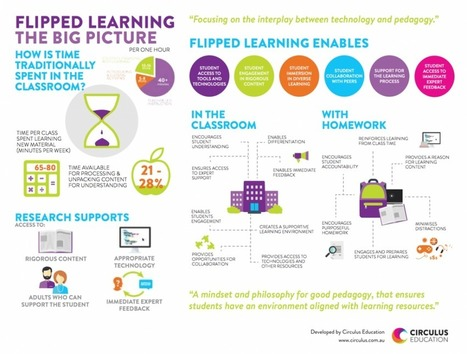 Flipped Learning Graphic